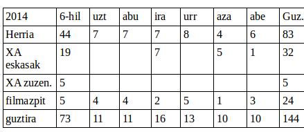 2014ko balantzea eta asmoak 2015rako (eta haratago)