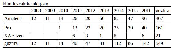 2016: boluntarioen ekarpenetan errekorra